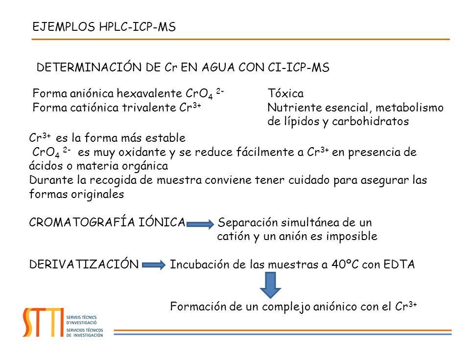 EJEMPLOS HPLC-ICP-MS DETERMINACIÓN DE Cr EN AGUA CON CI-ICP-MS. Forma aniónica hexavalente CrO4 2- Tóxica.