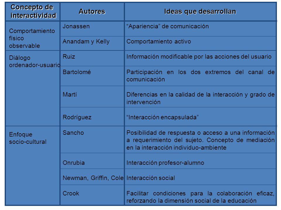 Concepto de interactividad Autores Ideas que desarrollan
