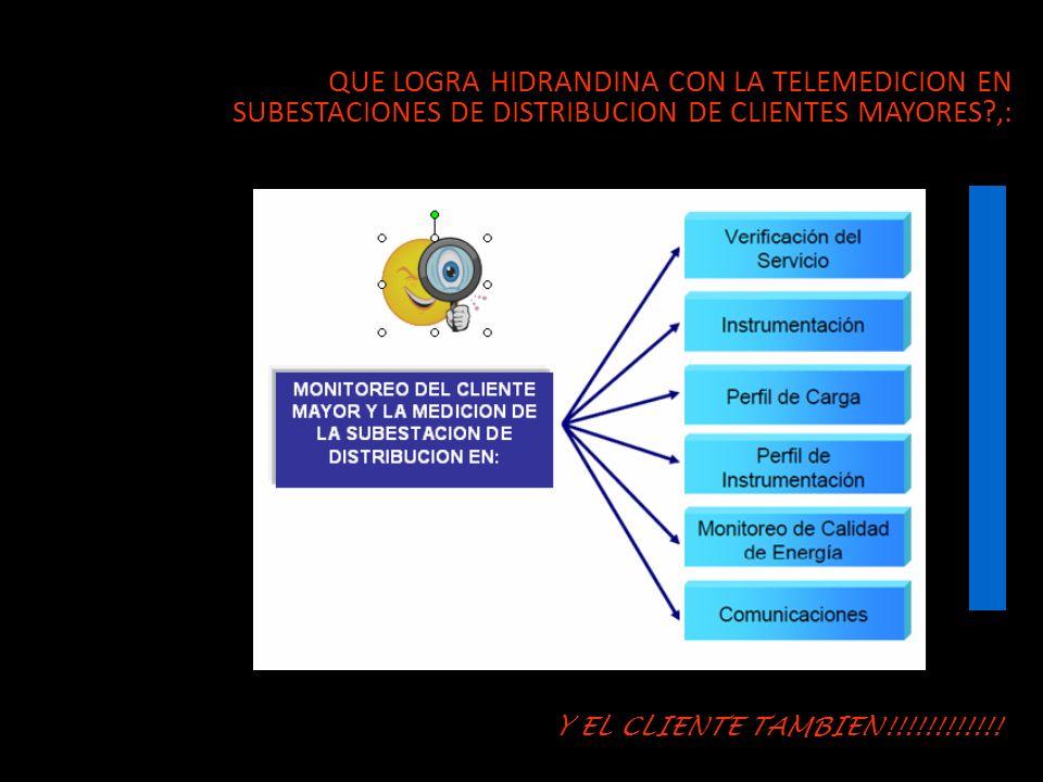 QUE LOGRA HIDRANDINA CON LA TELEMEDICION EN SUBESTACIONES DE DISTRIBUCION DE CLIENTES MAYORES ,: