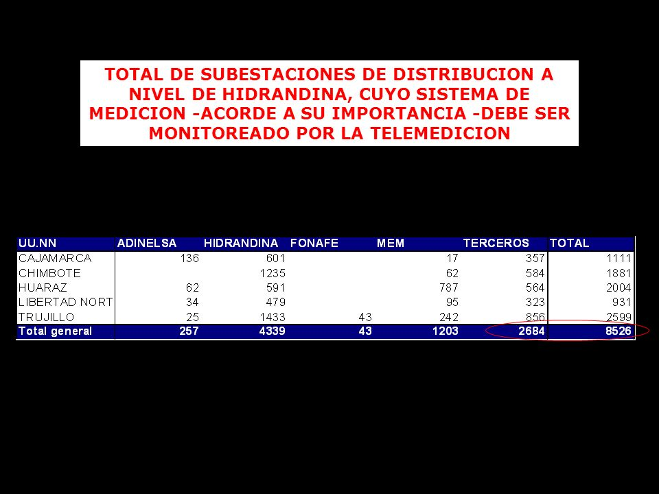 TOTAL DE SUBESTACIONES DE DISTRIBUCION A NIVEL DE HIDRANDINA, CUYO SISTEMA DE MEDICION -ACORDE A SU IMPORTANCIA -DEBE SER MONITOREADO POR LA TELEMEDICION