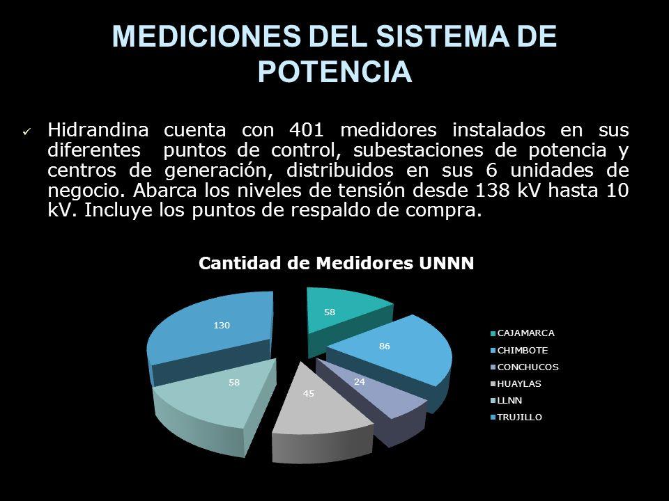 MEDICIONES DEL SISTEMA DE POTENCIA