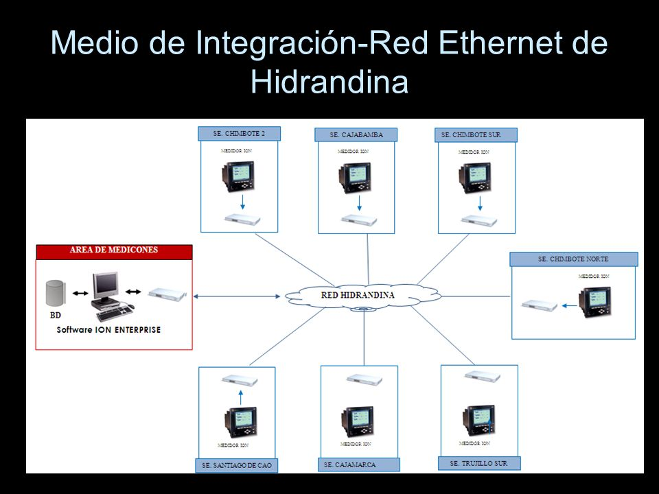 Medio de Integración-Red Ethernet de Hidrandina