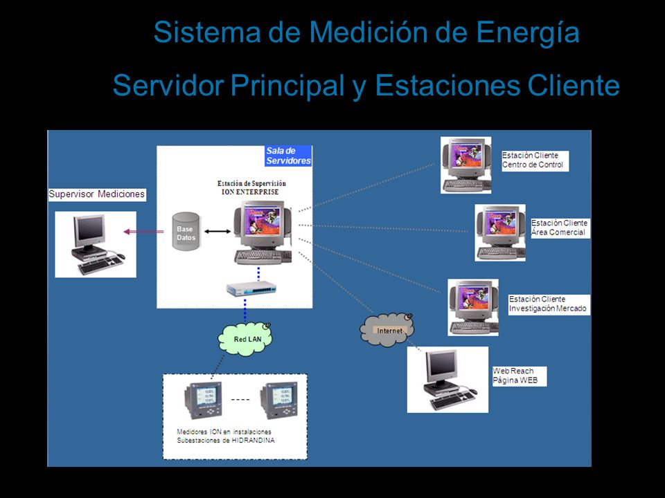 Sistema de Medición de Energía Servidor Principal y Estaciones Cliente