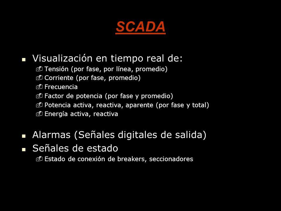 SCADA Visualización en tiempo real de: