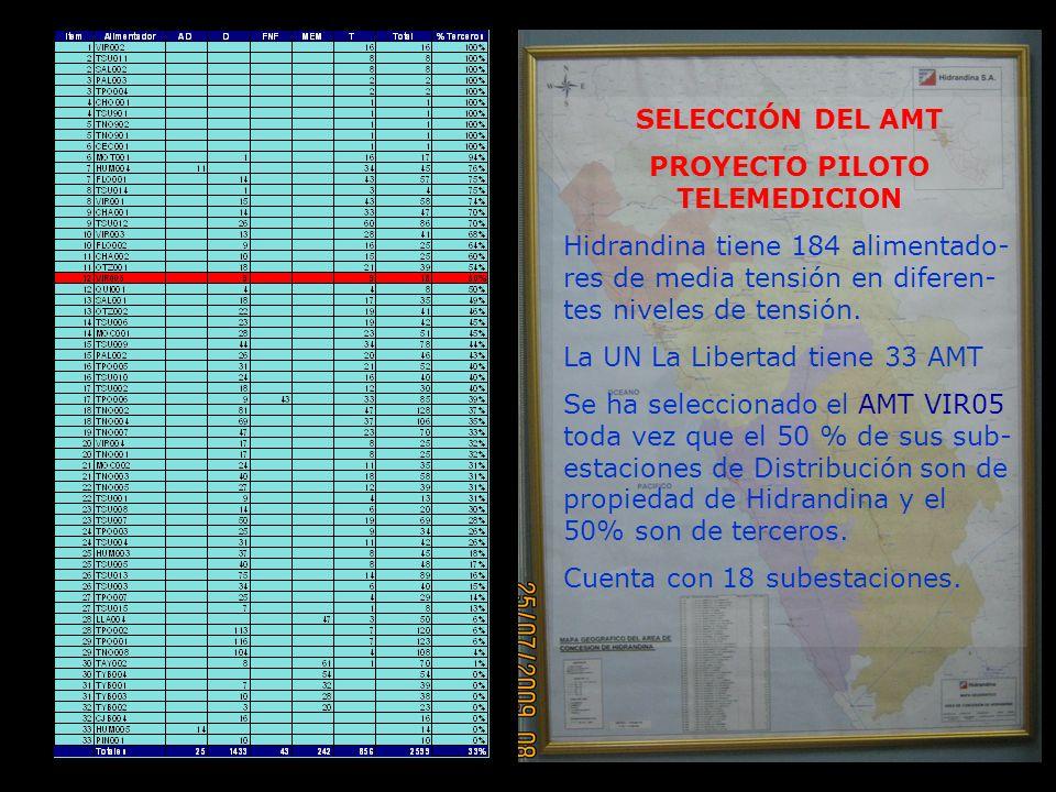 PROYECTO PILOTO TELEMEDICION