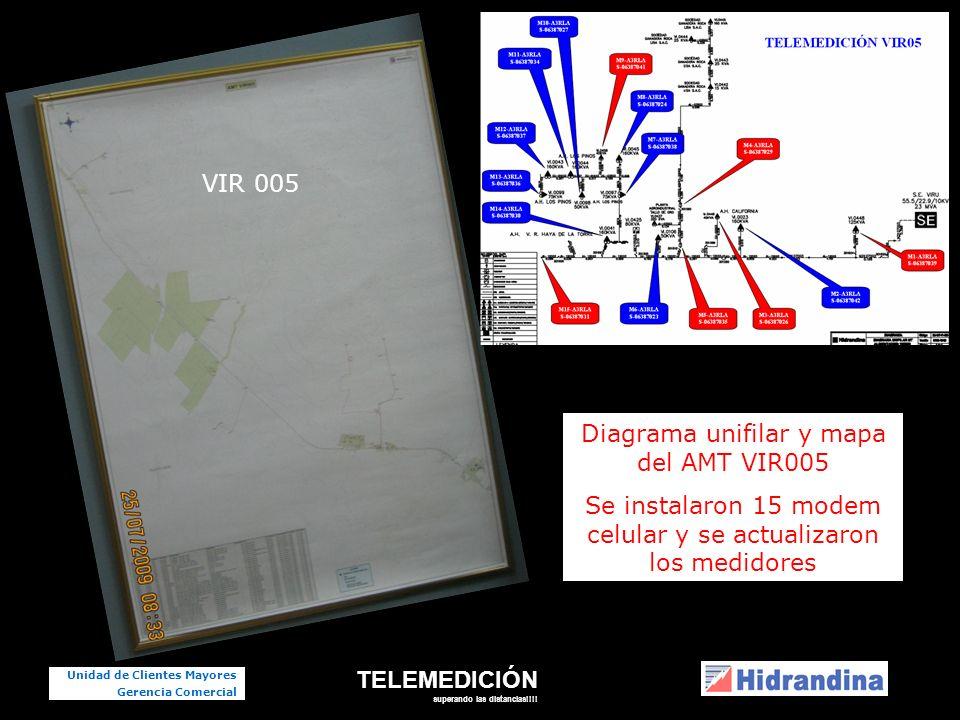 TELEMEDICIÓN superando las distancias!!!!