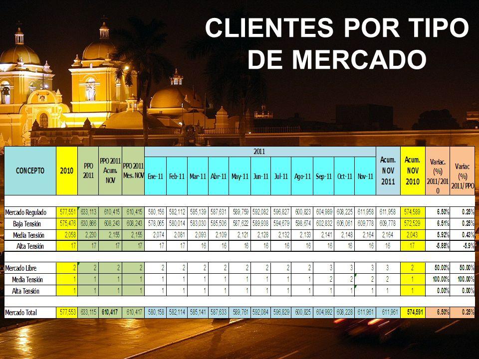 CLIENTES POR TIPO DE MERCADO