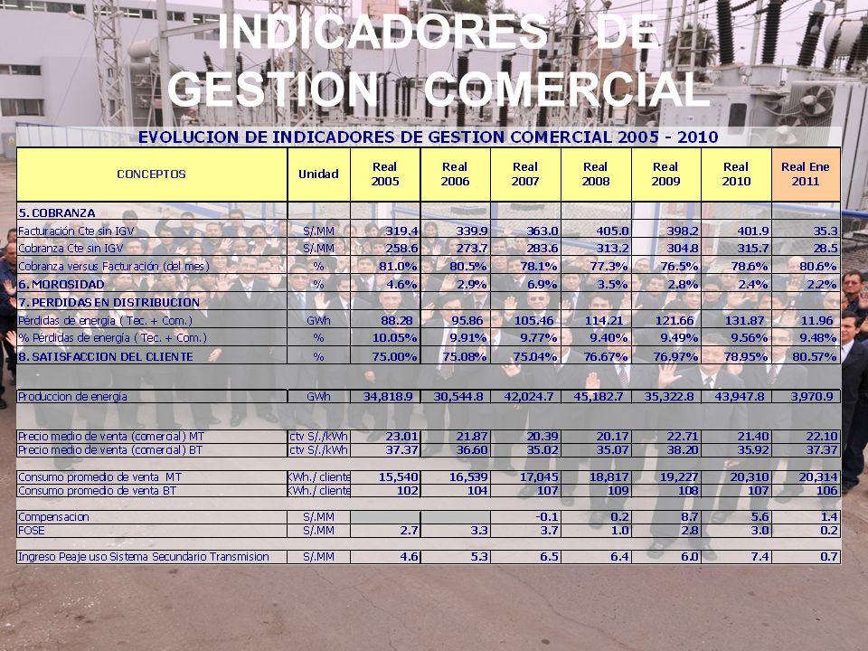 INDICADORES DE GESTION COMERCIAL