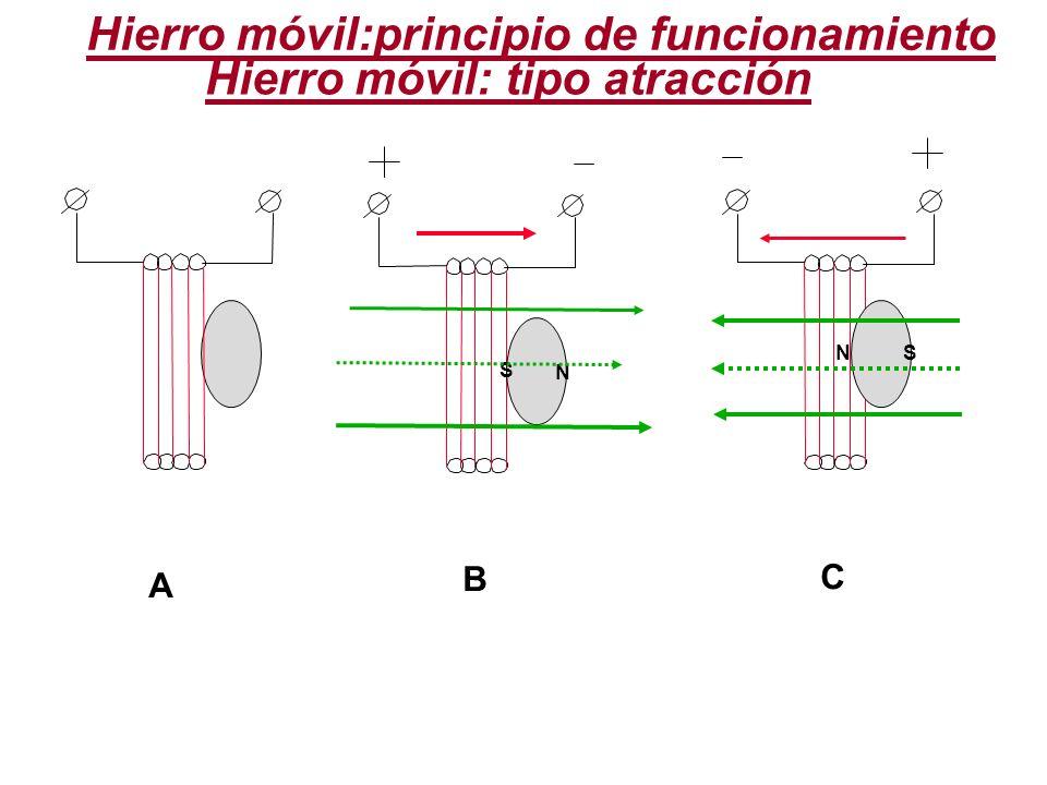 Hierro móvil:principio de funcionamiento Hierro móvil: tipo atracción