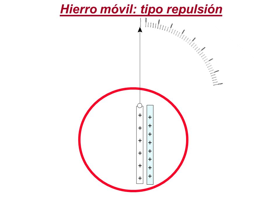 Hierro móvil: tipo repulsión