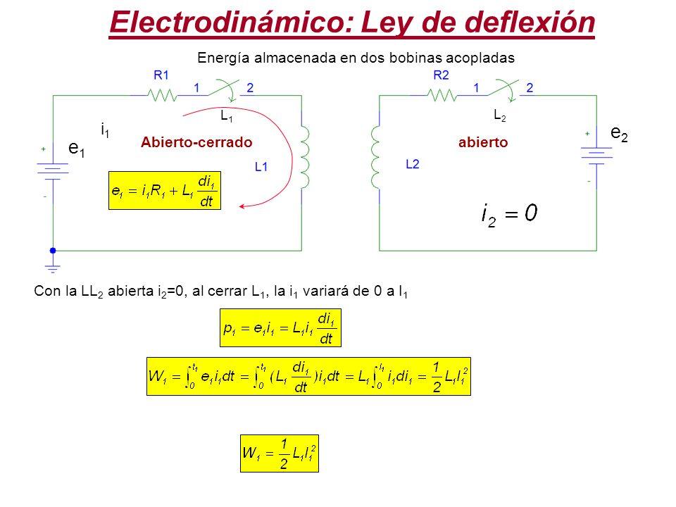 Electrodinámico: Ley de deflexión