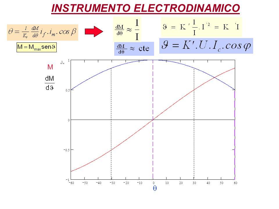 INSTRUMENTO ELECTRODINAMICO