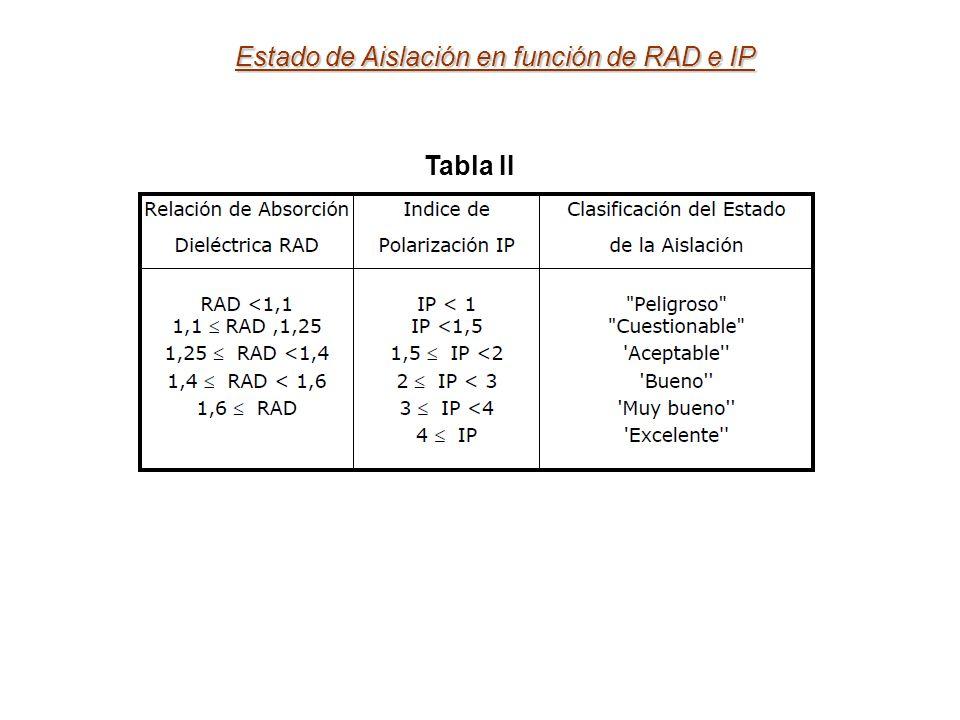 Estado de Aislación en función de RAD e IP