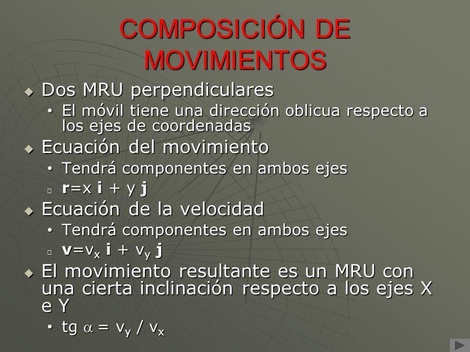 COMPOSICIÓN DE MOVIMIENTOS