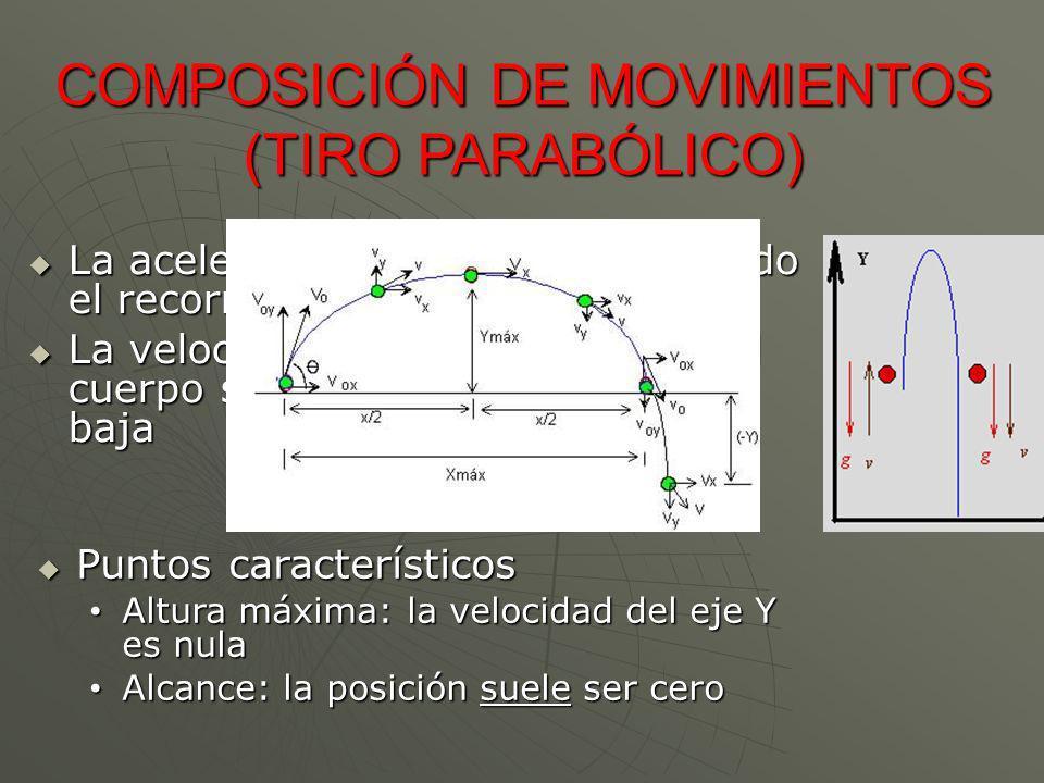 COMPOSICIÓN DE MOVIMIENTOS (TIRO PARABÓLICO)