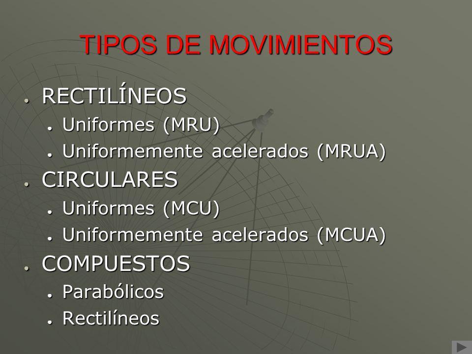 TIPOS DE MOVIMIENTOS RECTILÍNEOS CIRCULARES COMPUESTOS Uniformes (MRU)
