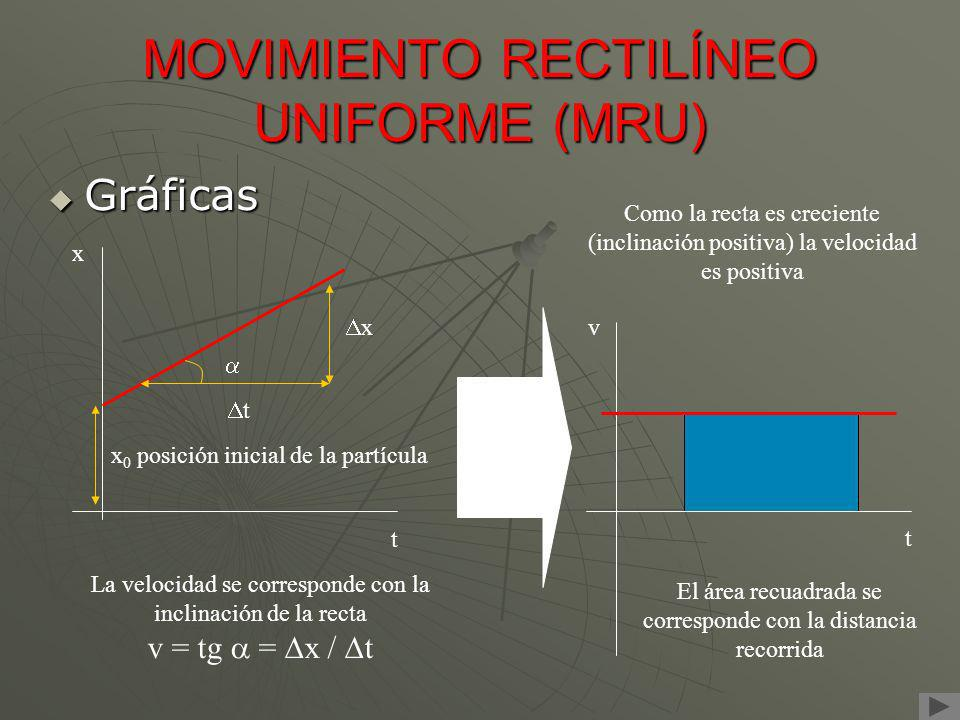MOVIMIENTO RECTILÍNEO UNIFORME (MRU)