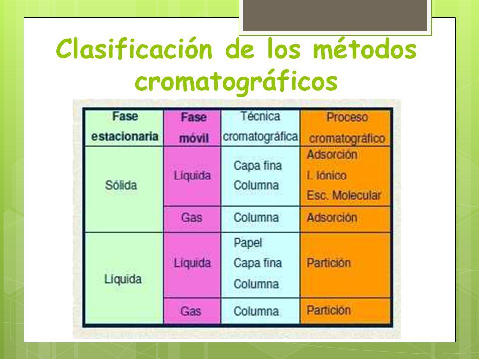 Clasificación de los métodos cromatográficos