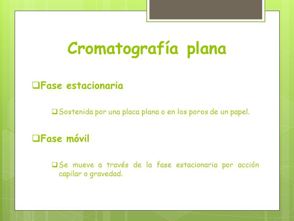 Cromatografía plana Fase estacionaria Fase móvil