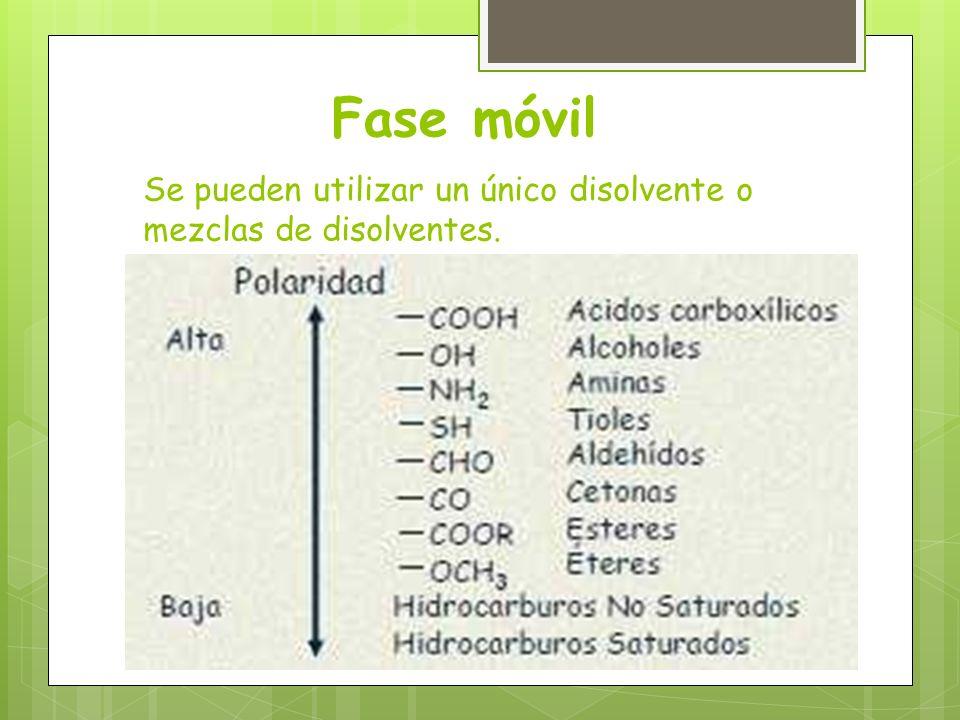 Fase móvil Se pueden utilizar un único disolvente o mezclas de disolventes.