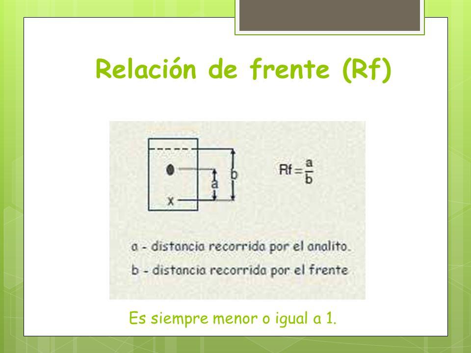 Relación de frente (Rf)
