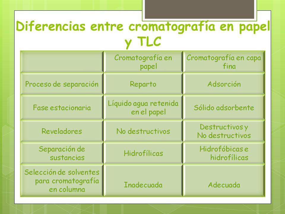 Diferencias entre cromatografía en papel y TLC