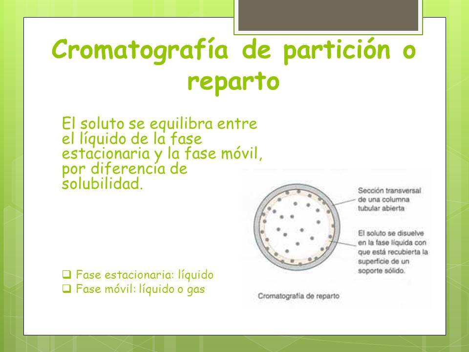 Cromatografía de partición o reparto