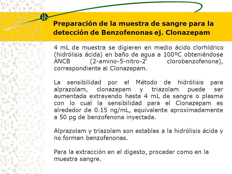 Preparación de la muestra de sangre para la detección de Benzofenonas ej. Clonazepam