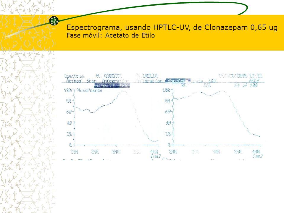 Espectrograma, usando HPTLC-UV, de Clonazepam 0,65 ug