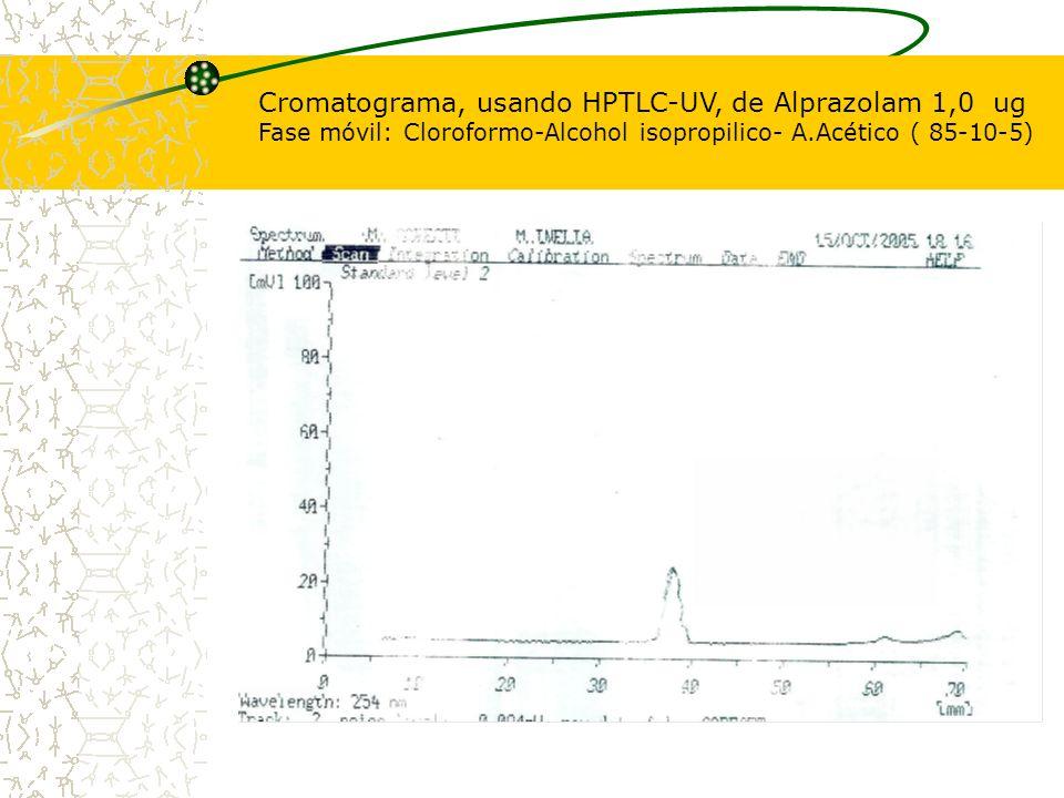 Cromatograma, usando HPTLC-UV, de Alprazolam 1,0 ug