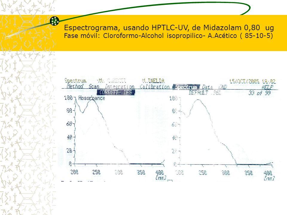 Espectrograma, usando HPTLC-UV, de Midazolam 0,80 ug