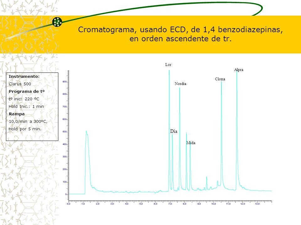 Cromatograma, usando ECD, de 1,4 benzodiazepinas, en orden ascendente de tr.