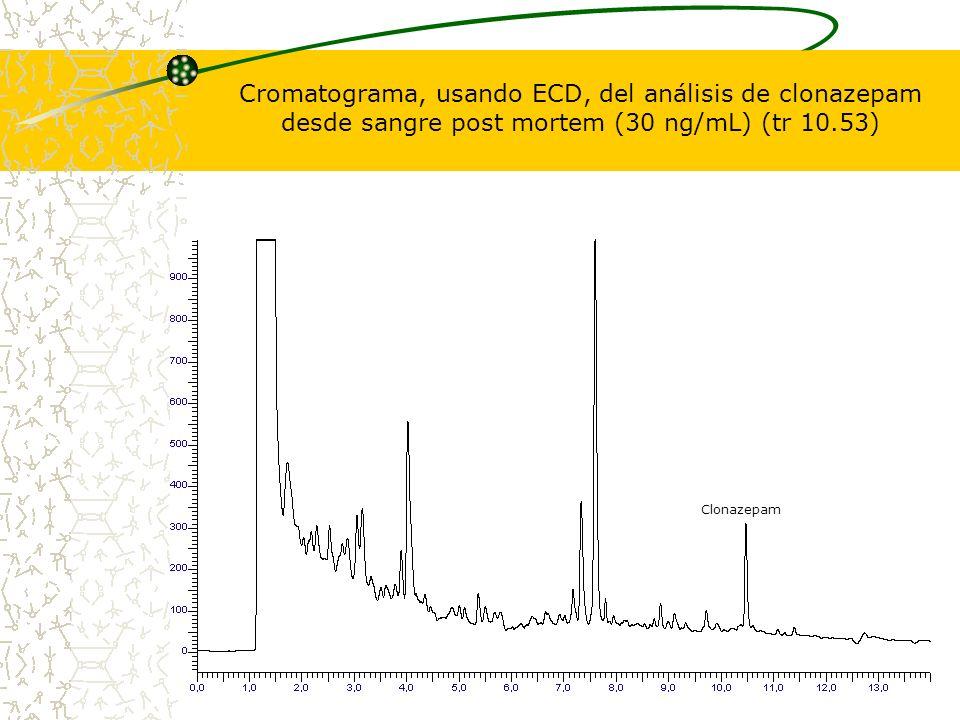 Cromatograma, usando ECD, del análisis de clonazepam desde sangre post mortem (30 ng/mL) (tr 10.53)