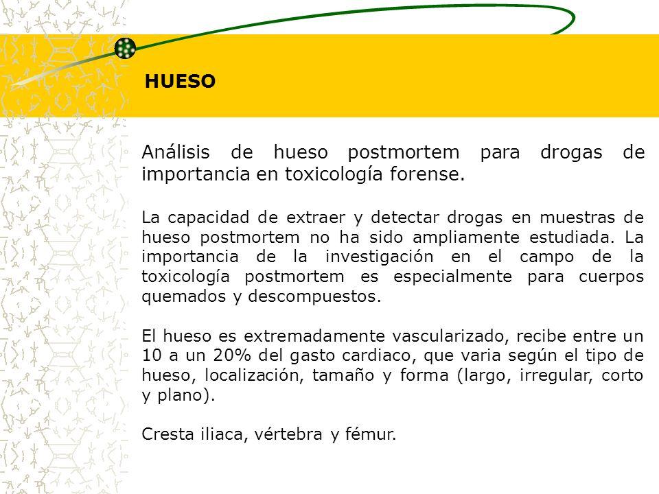 HUESO Análisis de hueso postmortem para drogas de importancia en toxicología forense.