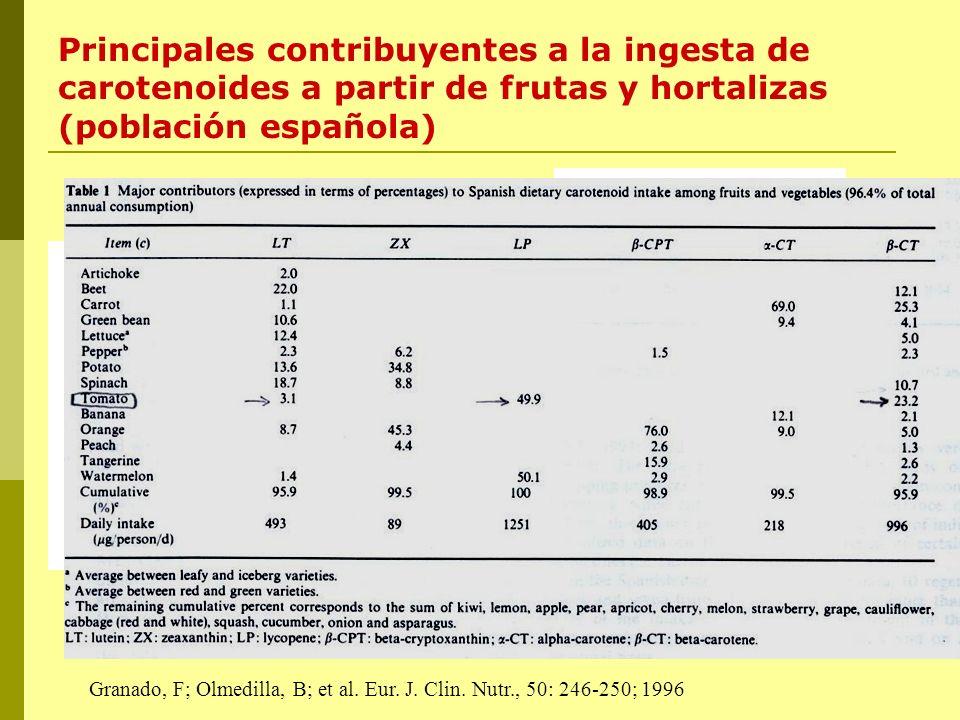Principales contribuyentes a la ingesta de carotenoides a partir de frutas y hortalizas (población española)