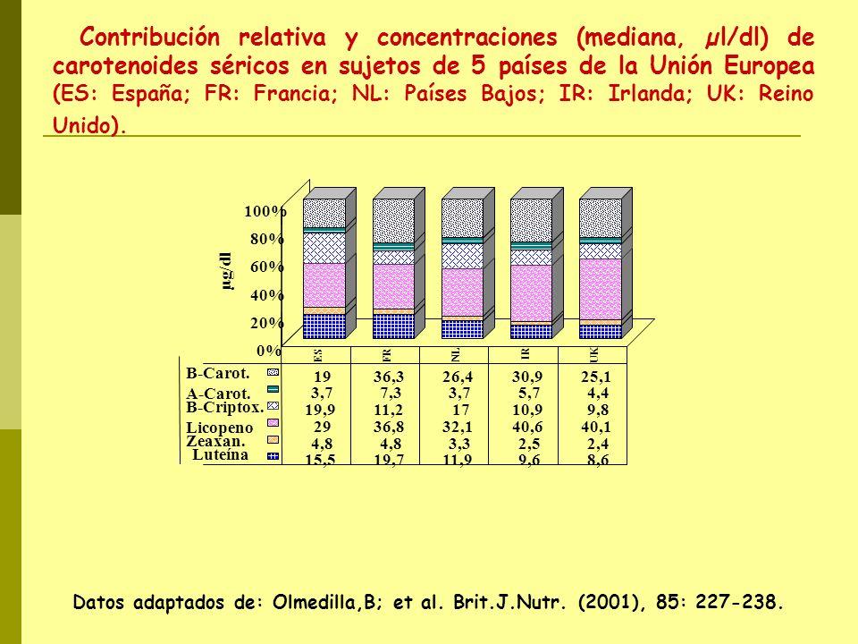 Contribución relativa y concentraciones (mediana, µl/dl) de carotenoides séricos en sujetos de 5 países de la Unión Europea (ES: España; FR: Francia; NL: Países Bajos; IR: Irlanda; UK: Reino Unido).