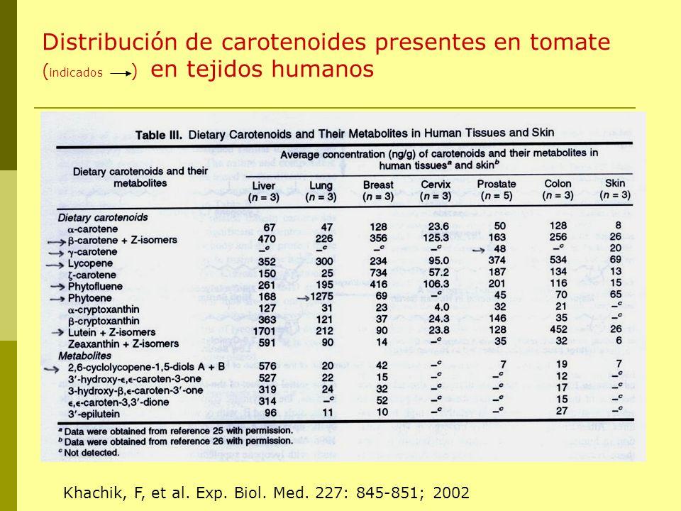 Distribución de carotenoides presentes en tomate (indicados ) en tejidos humanos