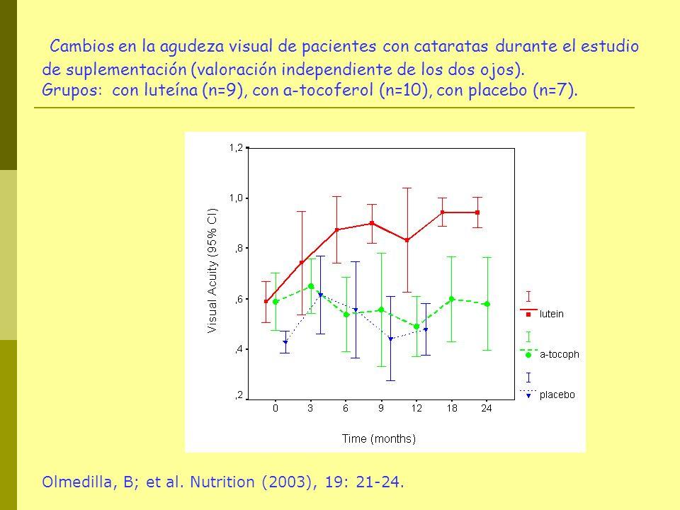 Cambios en la agudeza visual de pacientes con cataratas durante el estudio de suplementación (valoración independiente de los dos ojos).