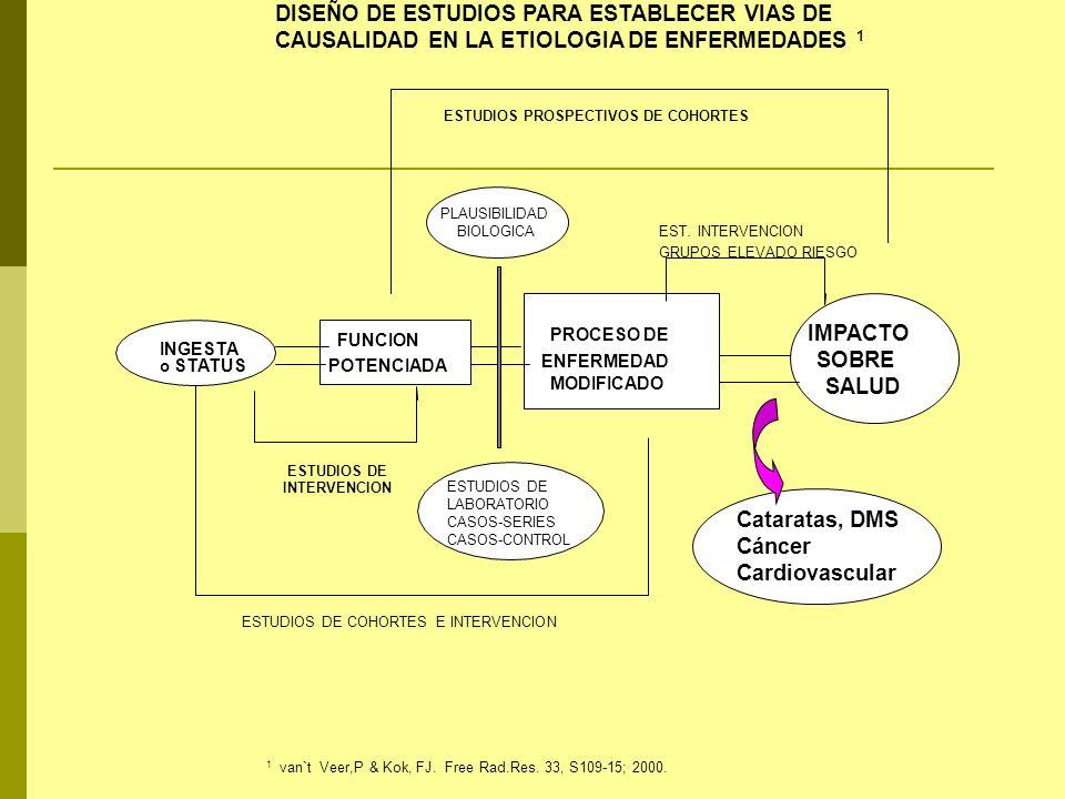 DISEÑO DE ESTUDIOS PARA ESTABLECER VIAS DE CAUSALIDAD EN LA ETIOLOGIA DE ENFERMEDADES 1