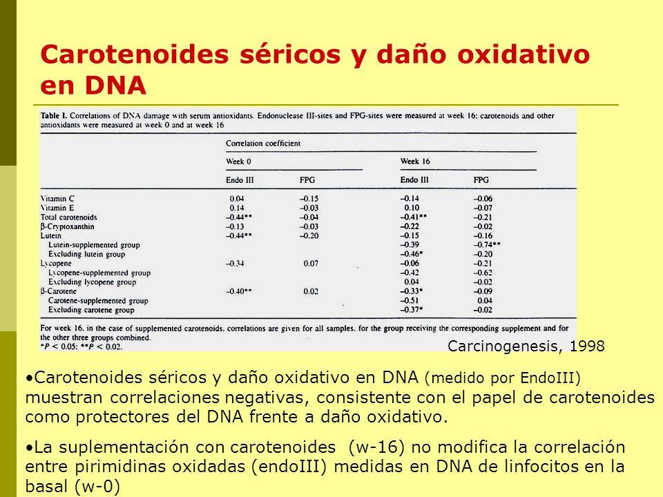 Carotenoides séricos y daño oxidativo en DNA