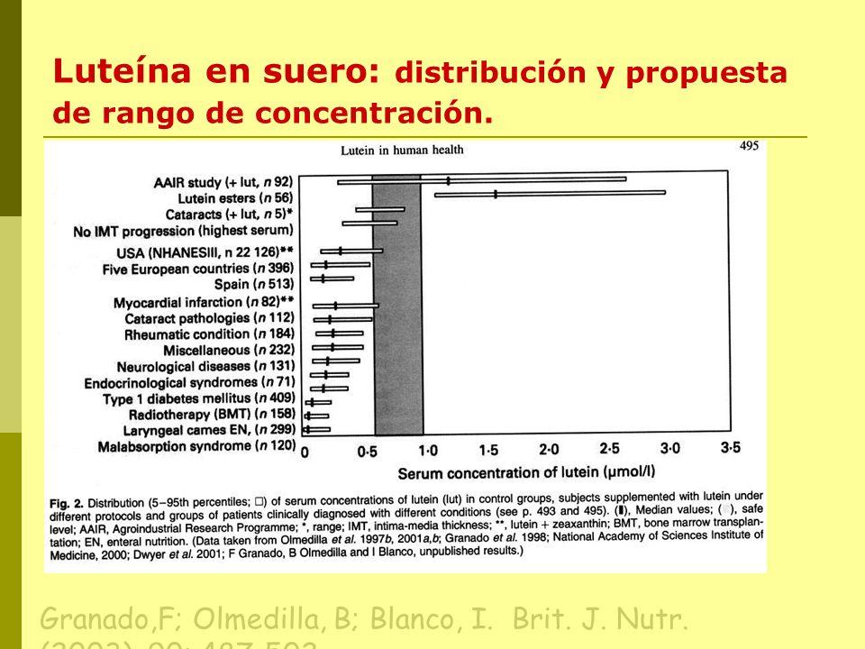 Luteína en suero: distribución y propuesta de rango de concentración.