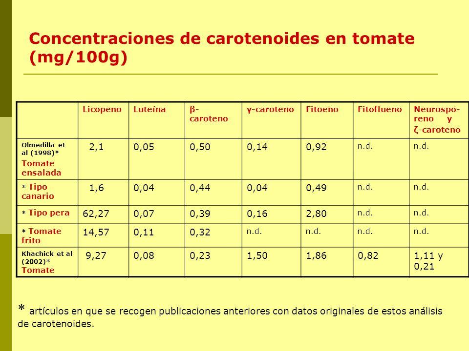 Concentraciones de carotenoides en tomate (mg/100g)