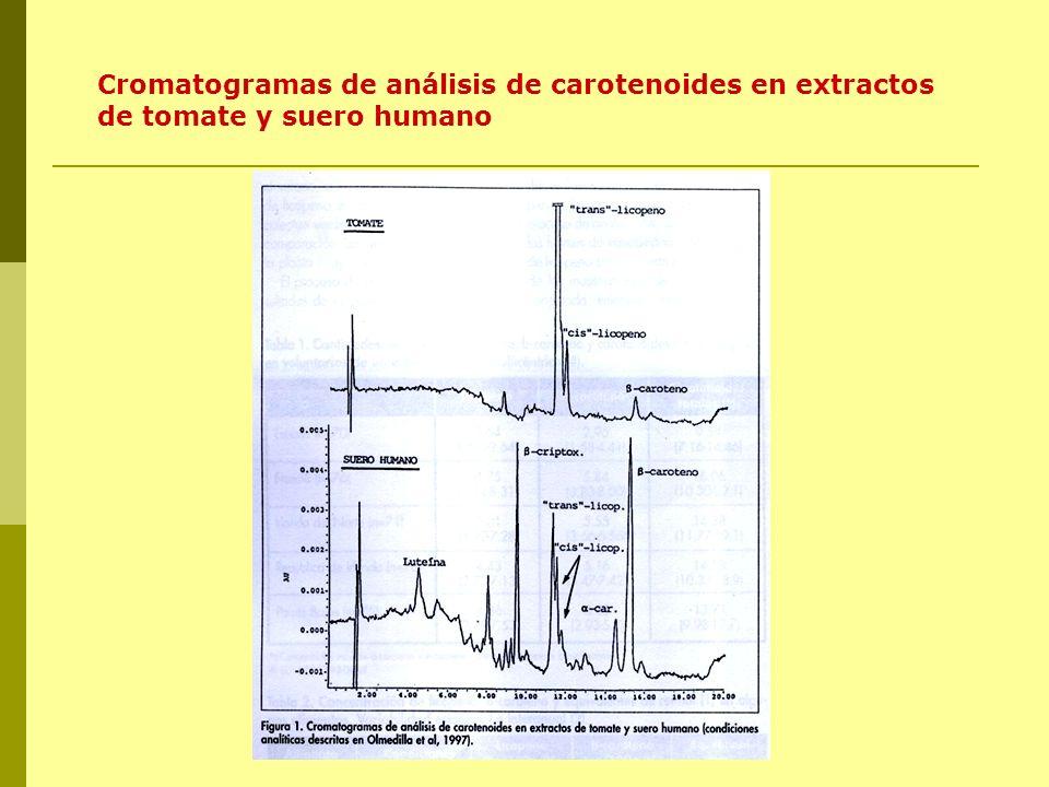 Cromatogramas de análisis de carotenoides en extractos de tomate y suero humano