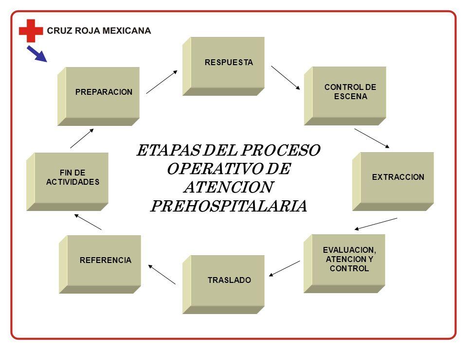 ETAPAS DEL PROCESO OPERATIVO DE ATENCION PREHOSPITALARIA