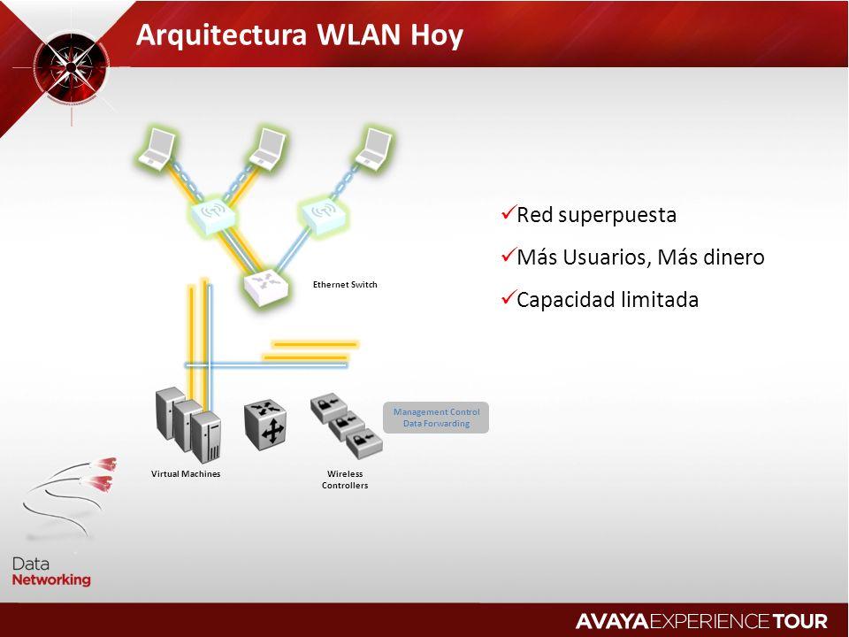 Arquitectura WLAN Hoy Red superpuesta Más Usuarios, Más dinero