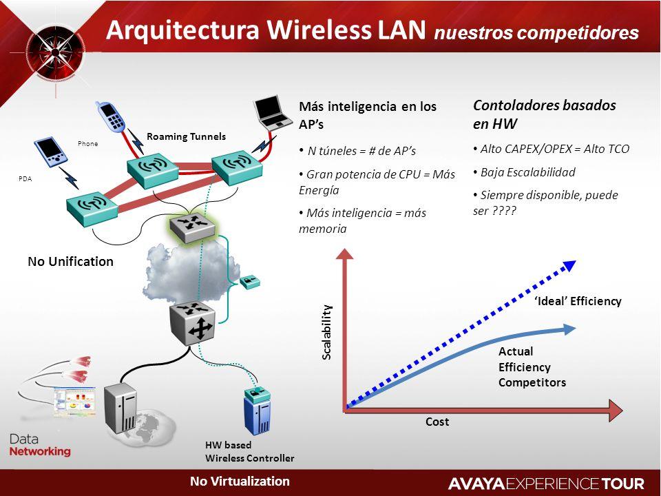 Arquitectura Wireless LAN nuestros competidores