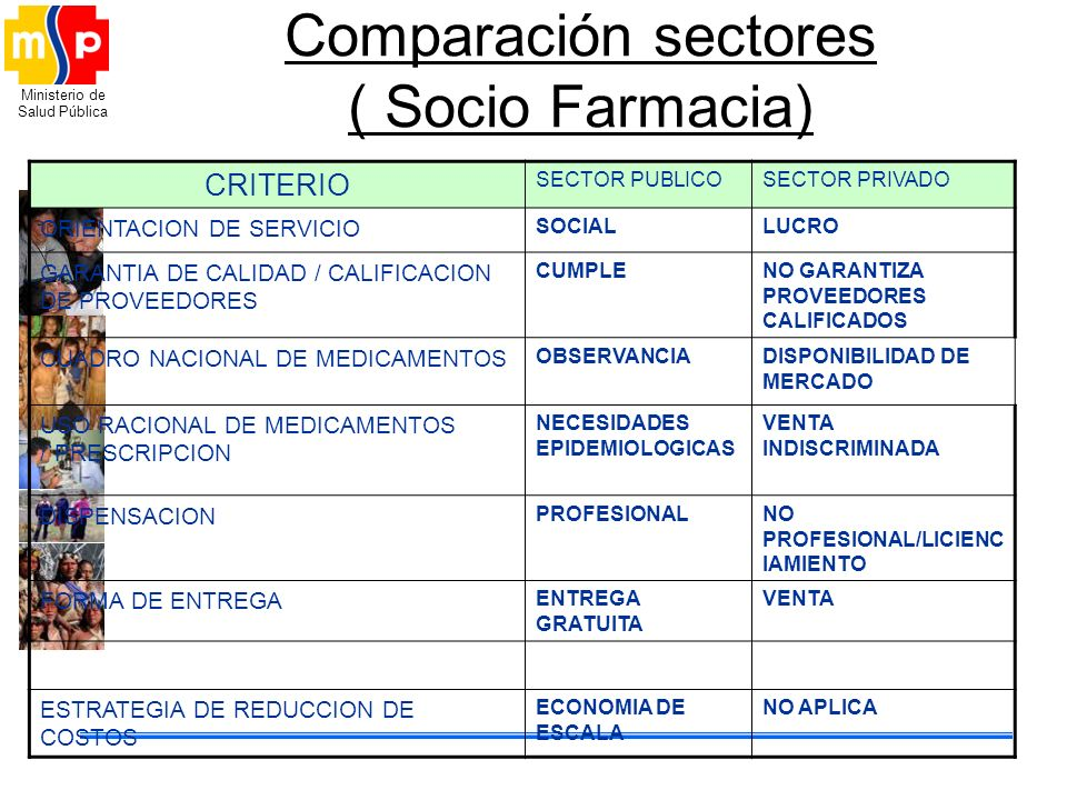 Comparación sectores ( Socio Farmacia)