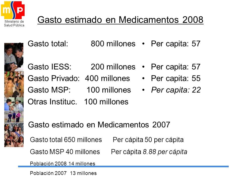 Gasto estimado en Medicamentos 2008