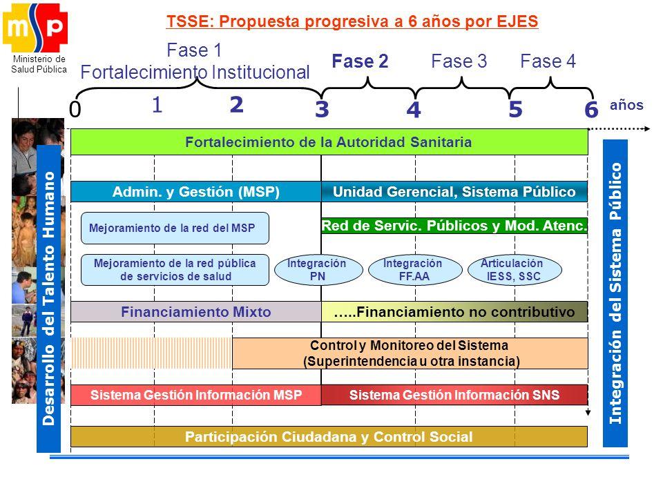 TSSE: Propuesta progresiva a 6 años por EJES