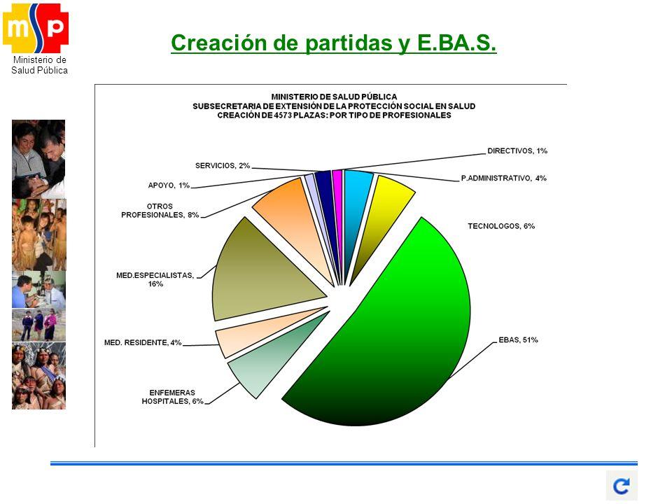 Creación de partidas y E.BA.S.